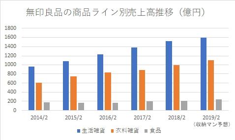 無印良品の商品ライン別売上高推移2014~2019(予想)