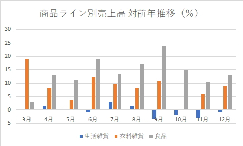 無印良品の商品ライン別売上高対前年推移(%)