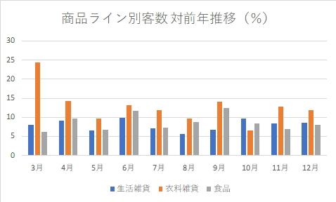 無印良品の商品ライン別客数対前年推移(%)