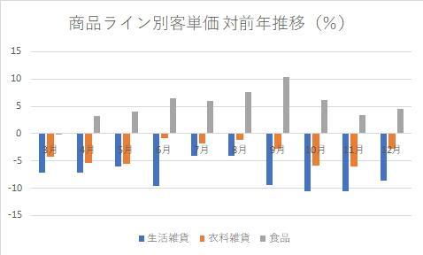 無印良品の商品ライン別客単価対前年推移(%)