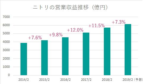 ニトリの2014~2019(予想)売上推移