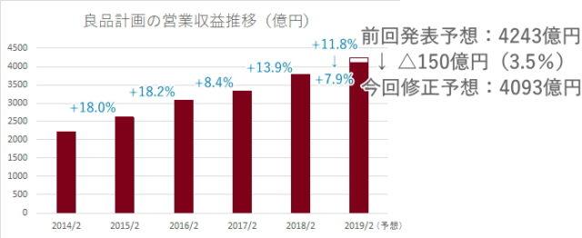 良品計画の2014~2019(予想)売上推移