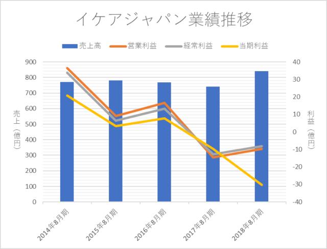 イケアジャパン、直近5年間の業績推移(2014-2018)