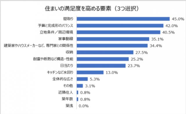 住まいの満足度を高める要素(SUVACO調査)