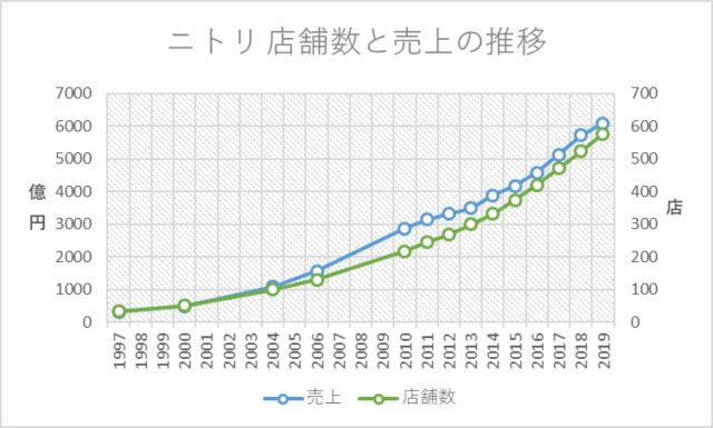 ニトリ・店舗数と売上の推移