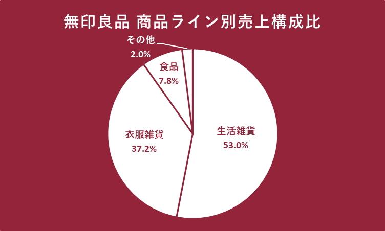 無印良品 商品ライン別売上構成比(2019年2月期決算)