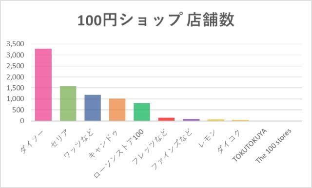 100円ショップ店舗数(2019年5月現在)