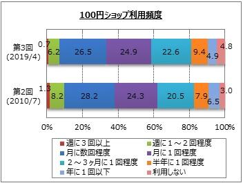100円ショップ利用頻度(マイボイスコム調査)