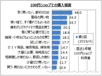 100円ショップでの購入場面(マイボイスコム調査)