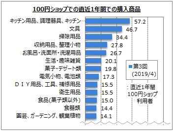 100円ショップでの直近1年間の購入商品(マイボイスコム調査)