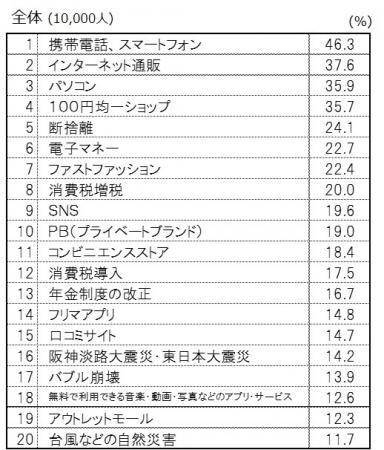 「消費1万人調査」第一弾:平成の消費観・消費行動に影響を与えたもの(博報堂生活総合研究所調査)