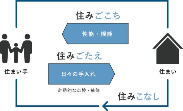 「3住み」の概念図