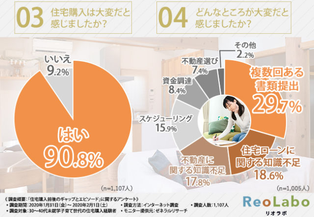 9割が住宅購入の際に「大変だ」と感じていた!(住環境ジャパン調査)