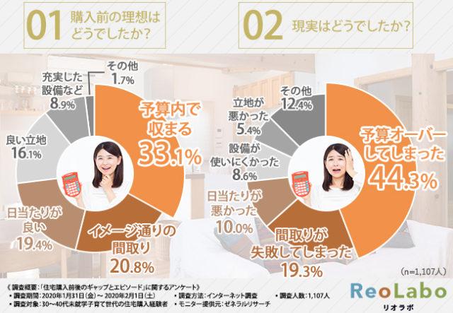 住宅購入の「理想と現実」(住環境ジャパン調査)