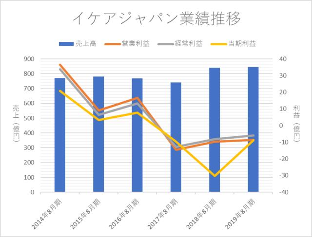 イケアジャパン、直近6年間の業績推移(2014-2019)