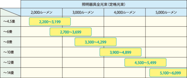 LEDシーリングライトの適用畳数の表示基準(一般社団法人日本照明工業会)