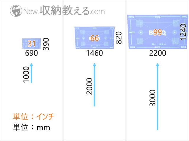 GS2は壁面から3mの距離で約100インチの大画面