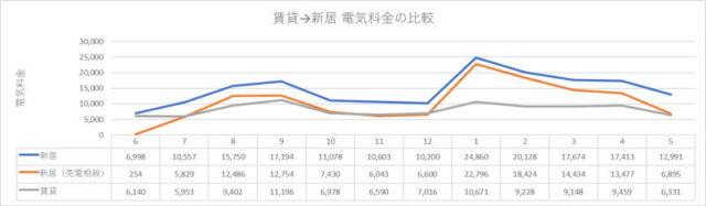 賃貸ハイツから二世帯一戸建てに引越した場合の電気代の比較