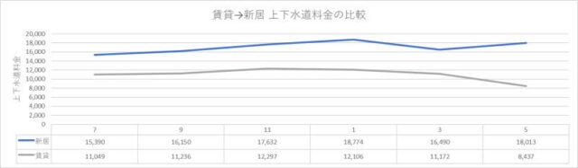 賃貸ハイツから二世帯一戸建てに引越した場合の上下水道代の比較